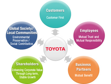 14 principles of toyota production system pdf